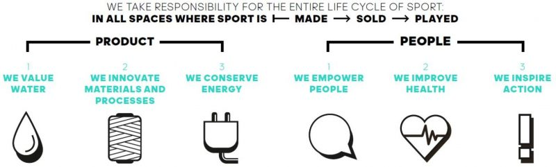 adidas 2020 Sustainability Roadmap