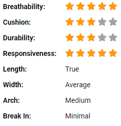 HEAD Sprint Pro 3.0 Ratings and Fit Details