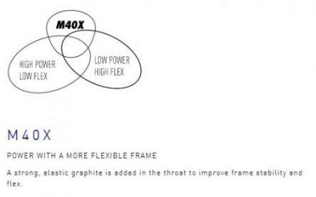 Yonex M40X racquet technology