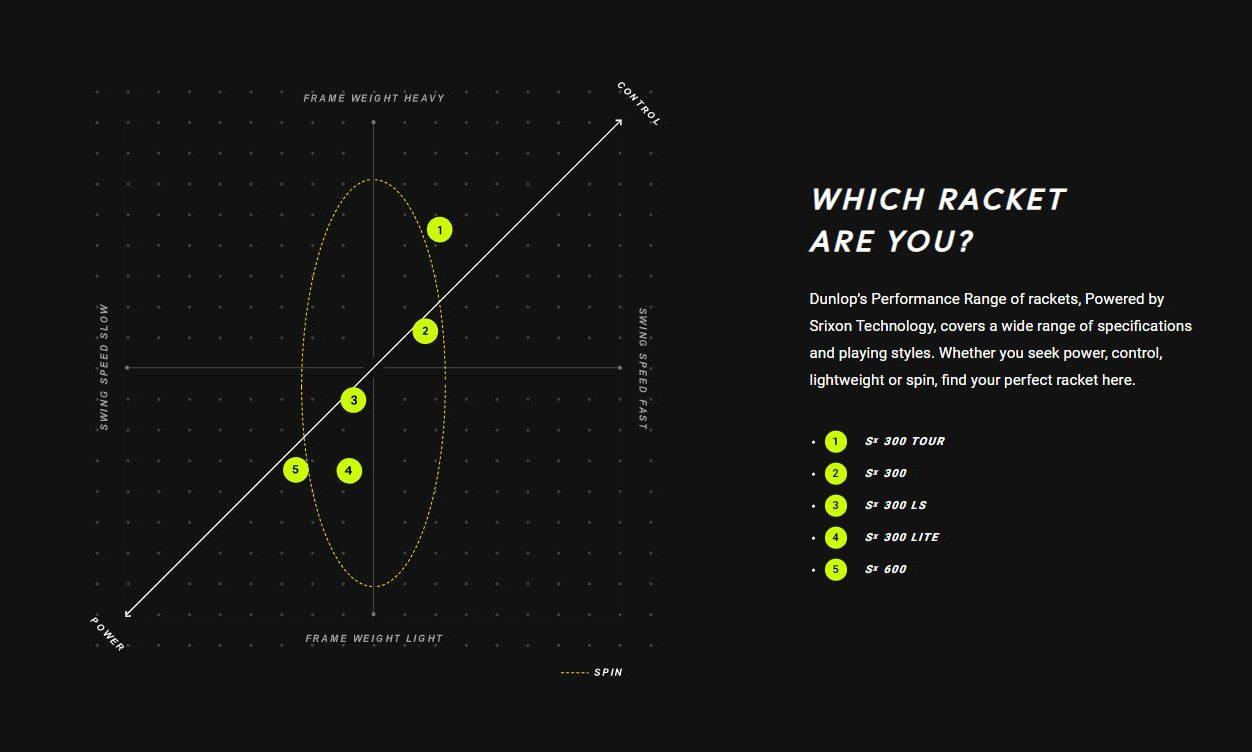 Dunlop SX Tennis Racquet Breakdown