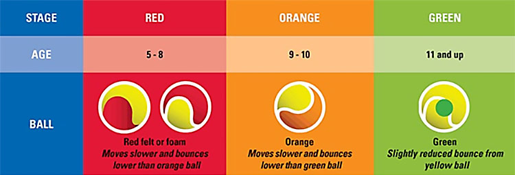 colour tennis ball