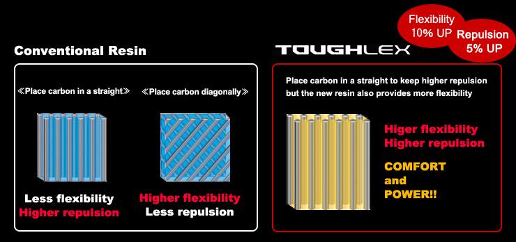 yonex toughlex racquet technology